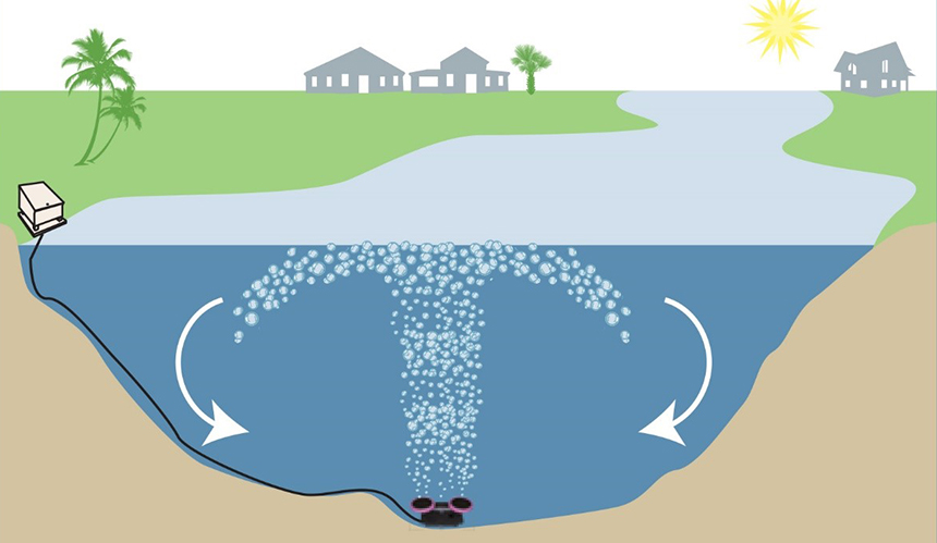 How to Aerate a Pond Without Electricity