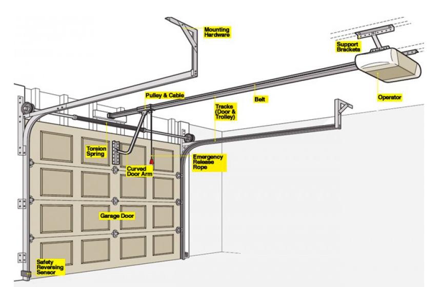 How to Programme Garage Door Remote?